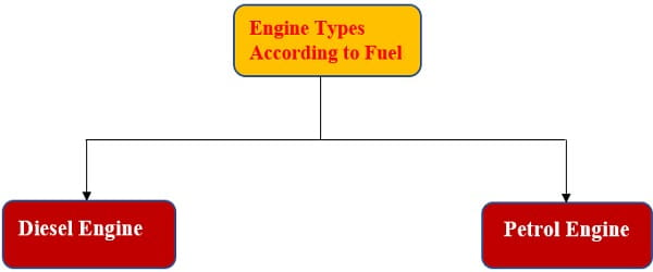 engine types according to the fuel type