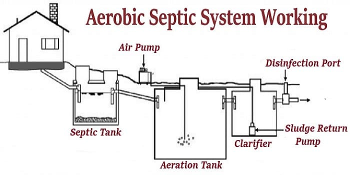 aerobic septic system working