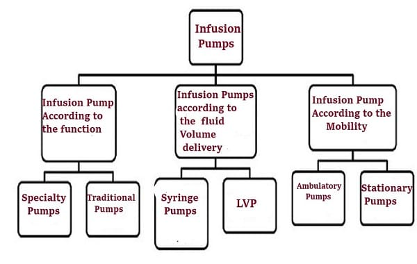 types of infusion pump